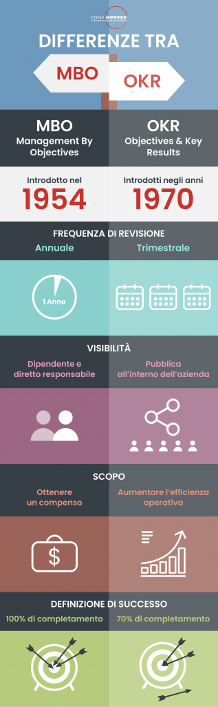 Le differenze tra MBO e OKR